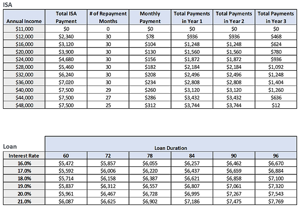 ISA vs Loan Payment.PNG