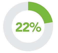 22% WOB Q1 2020