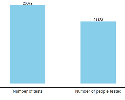 Figure 3. Number of tests performed, and