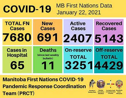 JAN.22 COVID-19 Bulletin Summary.png