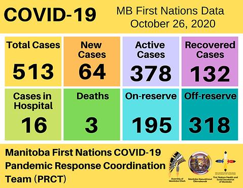 OCT.26 COVID-19 Bulletin Summary.png