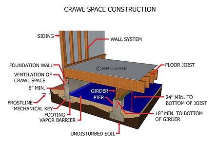 Crawl Space Pier and Beam