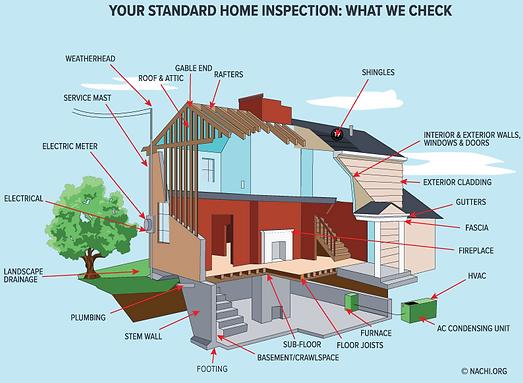 Genera Home Inspection