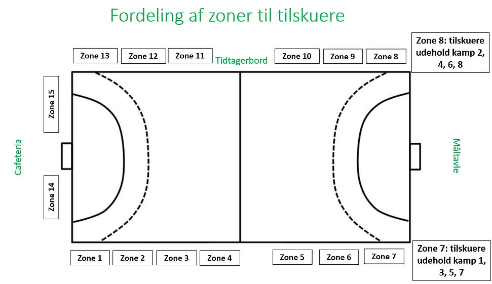 Zoner til tilskuere