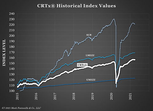 CRTx Graph as of 3-31-2021.png