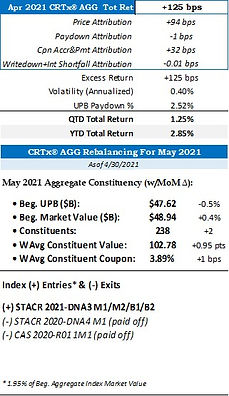 2021 April Rebalancing Stat Table.jpg