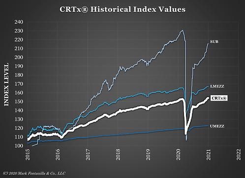 CRTx Graph Returns 2020-12-31.png