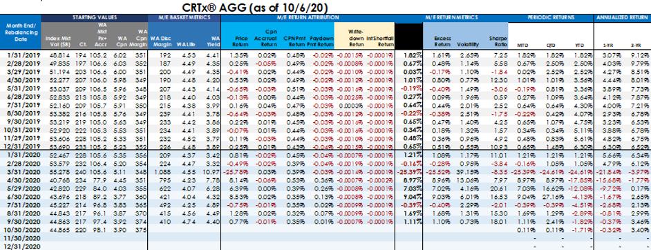CRTx Agg Index Desk Reference Sample 202