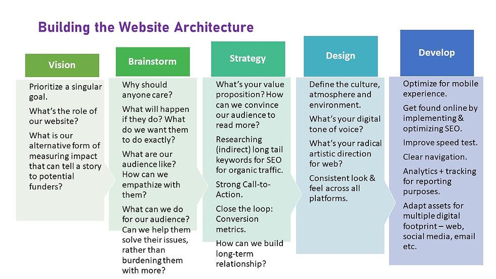 how to build website for malaysian artis