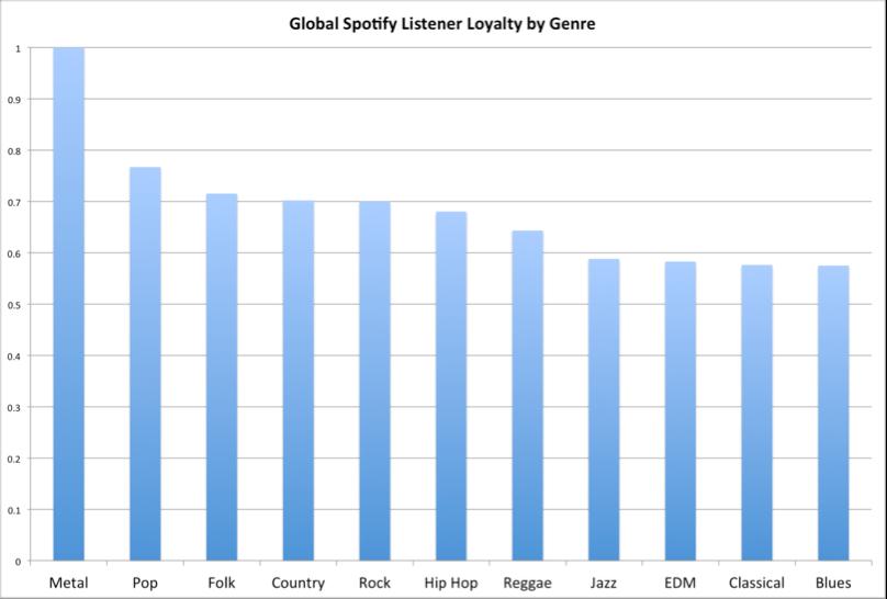 Spotify - Global Listener Loyalty