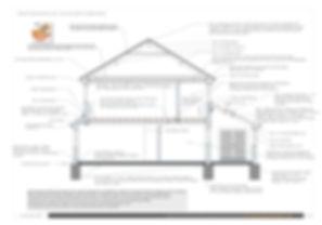 Building Regulations Plans Birmingham, Tamworth, Lichfield