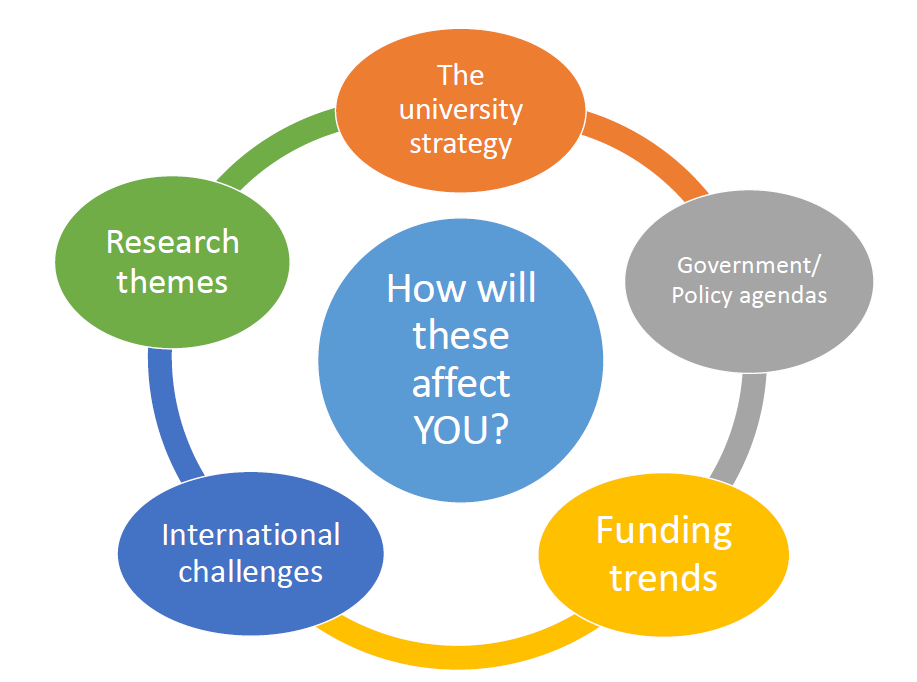 Diagram with 'How will these affect you?' in the centre surrounded by 1) The university strategy, 2) Research themes, 3) International challenges, 4) Funding trends, 5) Government or policy agendas