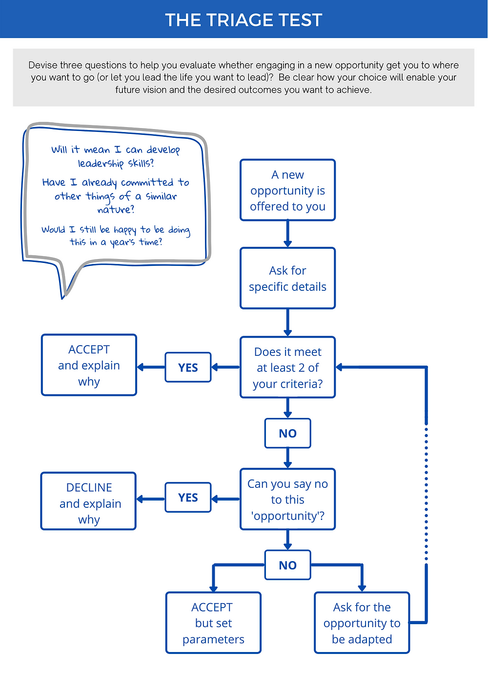 A flow chart showing the steps of the triage test