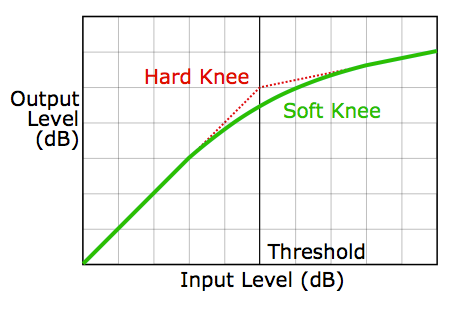 Knee Compresseur