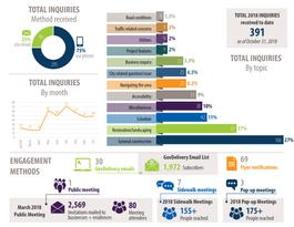 2018 66th Street Summary Infographic-01.