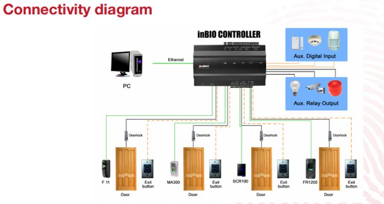 Inbio Controller, 4 door access controller