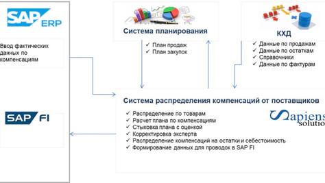 Автоматизированная система распределения компенсаций от поставщиков (back margin)