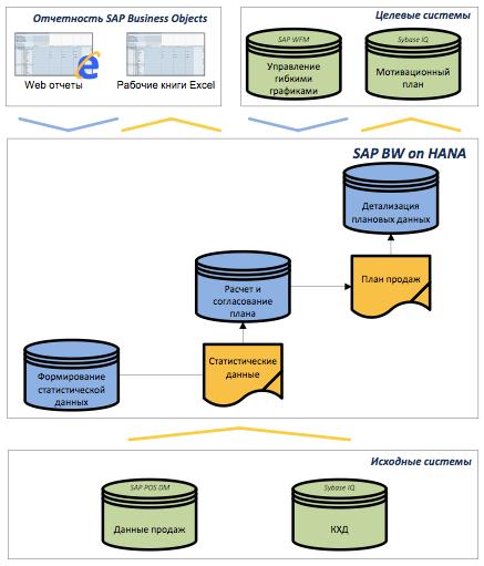 В «М.видео» реализовано планирование розничных продаж на платформе SAP BW on HANA.