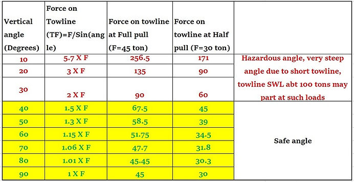 Towline force table compressed.jpg