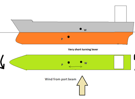 Turning effect on ship due to Wind