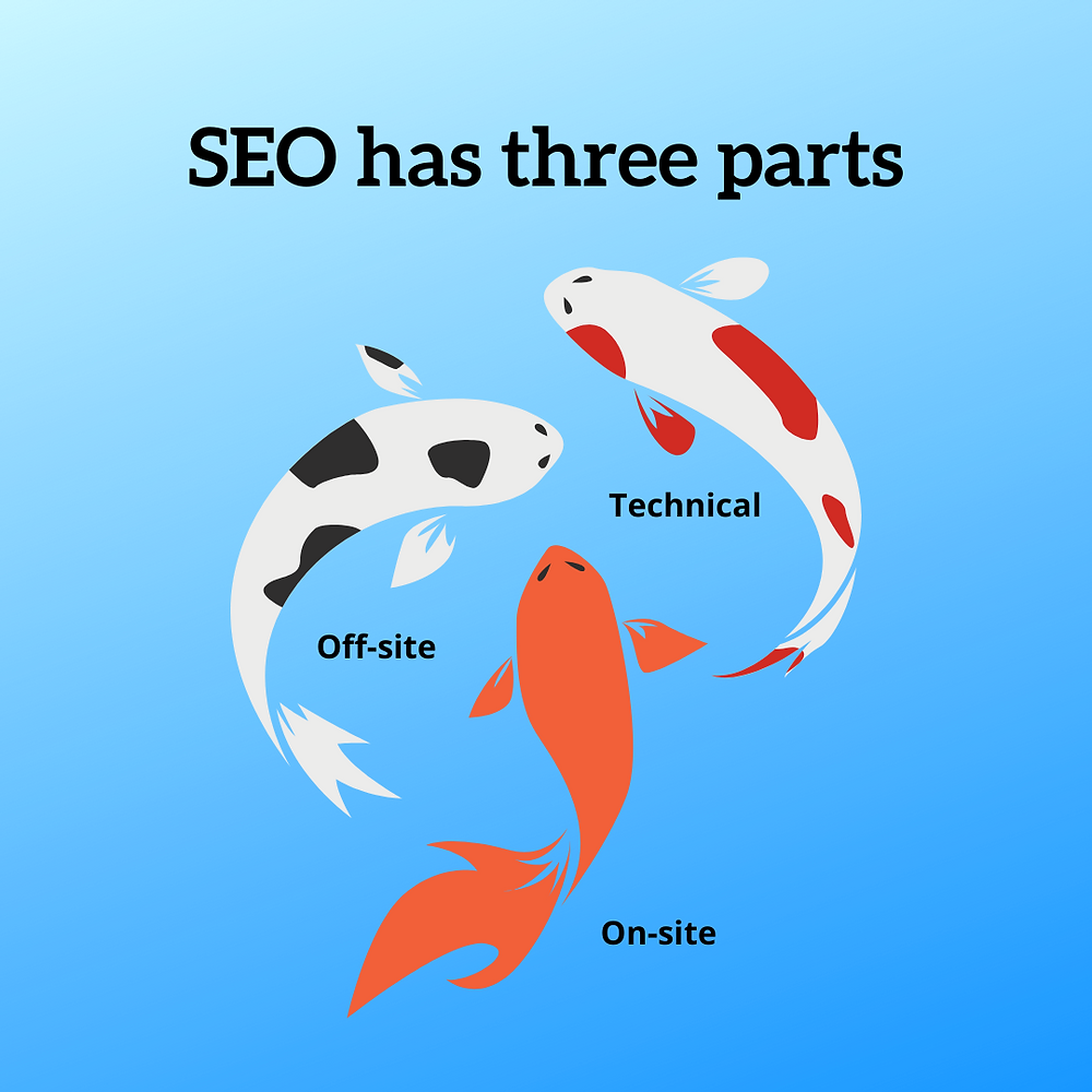 The three sides of good SEO are on-site, technical and off-site SEO