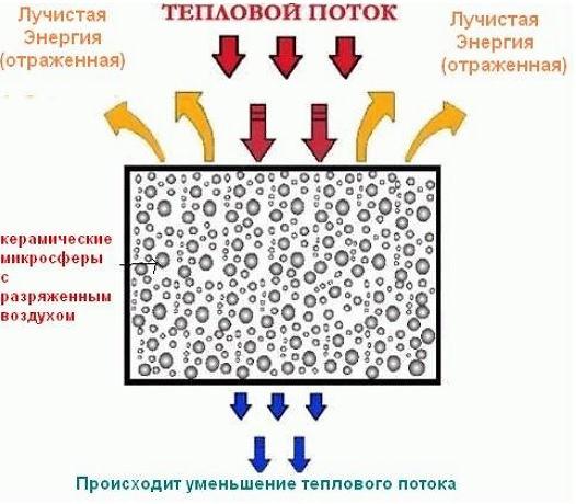 Как работает теплоизоляция .jpg