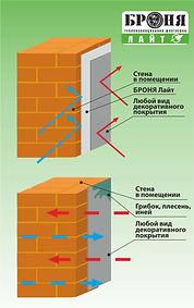 броня лайт утепление стен
