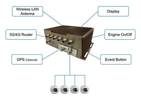 Industrial Railway Surveillance System, WCRU, Wireless Camera Recording Unit, NVR, Network Video Recorder, Wireless Surveillance, Wireless CCTV, Surveillance Connection Diagram