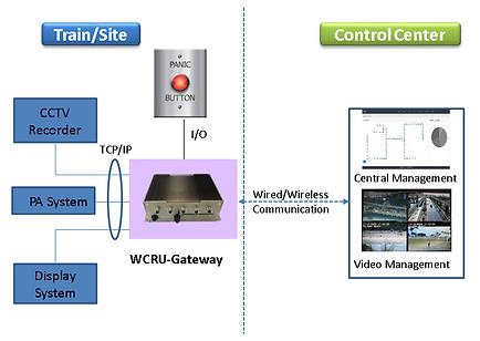 WCRU-Gateway usage_3.png
