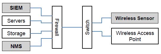 RFNet Cyber Security Network Diagram