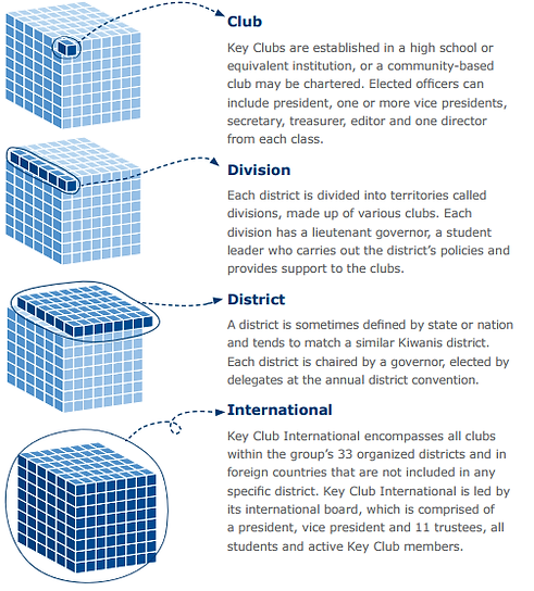 key club structure.png