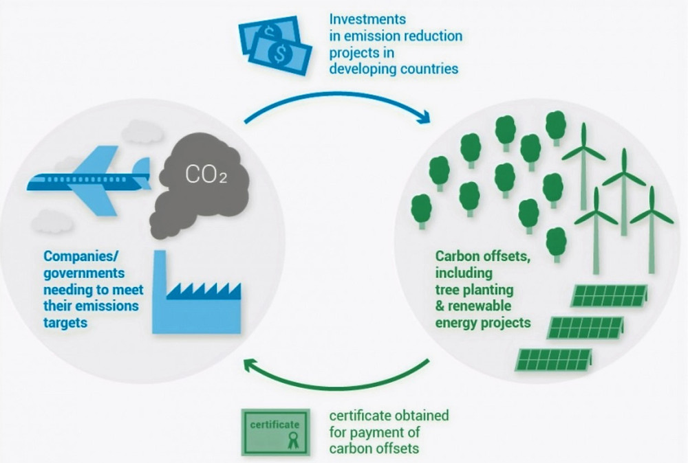Carbon offset programs for air travel