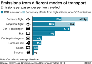 CO2 Emissions from different modes of transportation