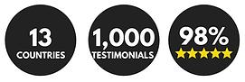 RCPS 13 countries 1000 testimonials 98 p