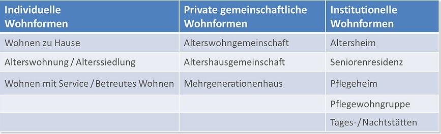 Wohnformen_Überblick_v2__WS.jpg