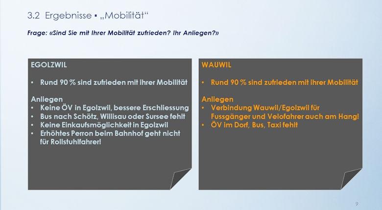 Umfrage 2015 Ergebnisse Mobilität