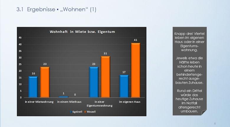Umfrage 2015 Ergebnisse Wohnen 1