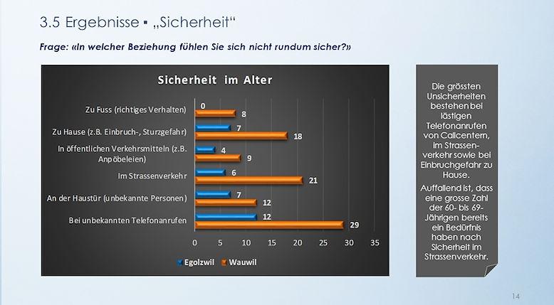 Umfrage 2015 Ergebnisse Sicherheit