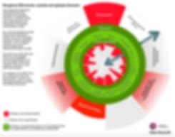 Doughnut Economy mit Kriterien 3 png.png