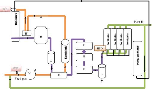 The-block-diagram-of-hydrogen-generation