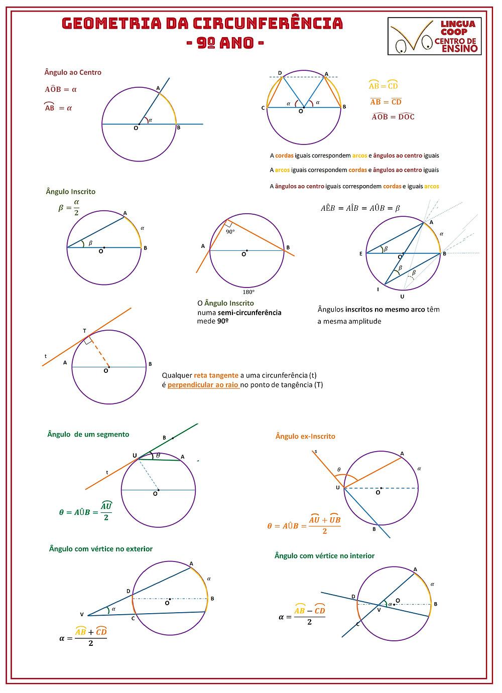 Geometria da circunferência - o essencial