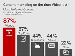 The Rise of Video
