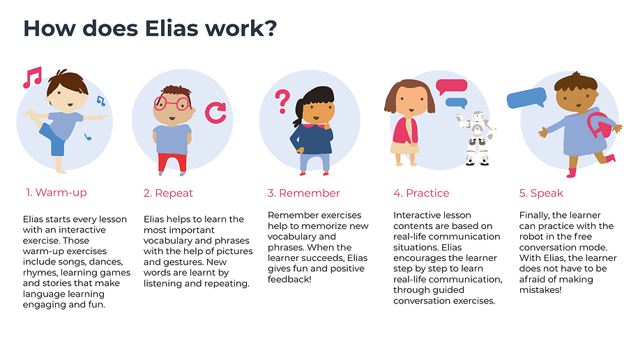 How does Elias work.png