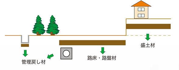 改良土の用途図