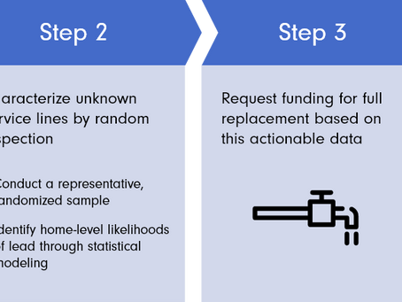 American Rescue Plan Funding: A Playbook for Efficiently Getting the Lead Out