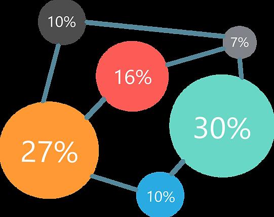 Solution MAX, graphique répartition moyenne tâches hebdomadaires commercial
