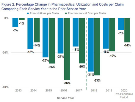 Two-Year Checkup: MTUS Drug Formulary is Achieving Its Goals