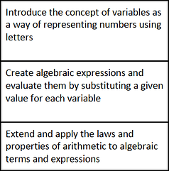 Yr 7 Measurement Scope and Sequence.png