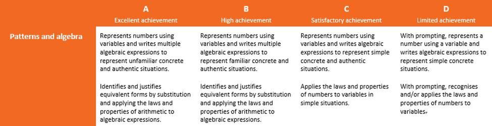 Yr 7 Measurement Judging Standards.png