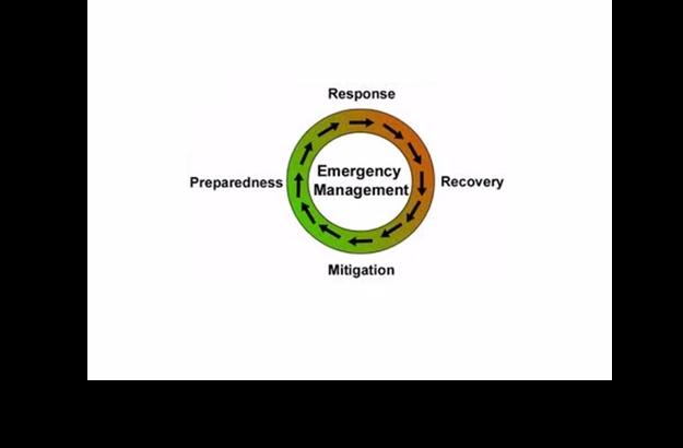 Emergency Preparedness Planning